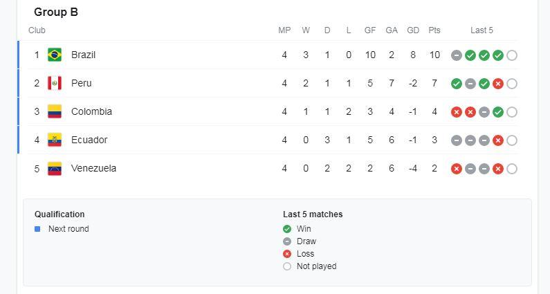 Copa America Standings 2020- Group-B- 30th June 2021